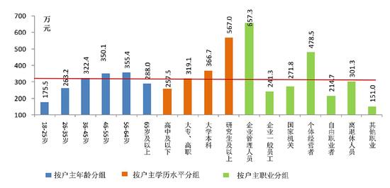 △图2 户主分组(年龄、学历和职业)的家庭资产分布
