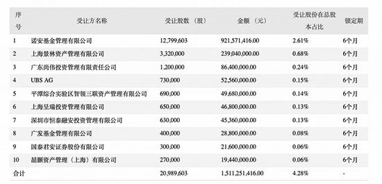 芯原股份半年报显示 上半年公司营业收入达8.73亿
