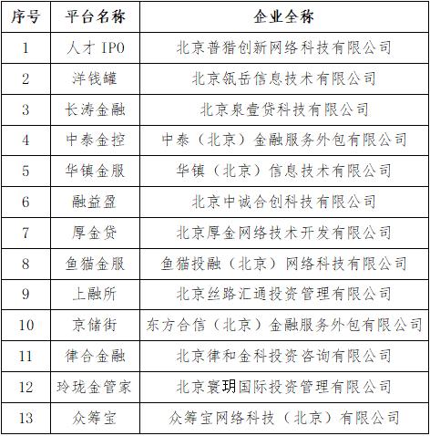 北京朝阳:洋钱罐、众筹宝等P2P网贷机构自愿清盘退出