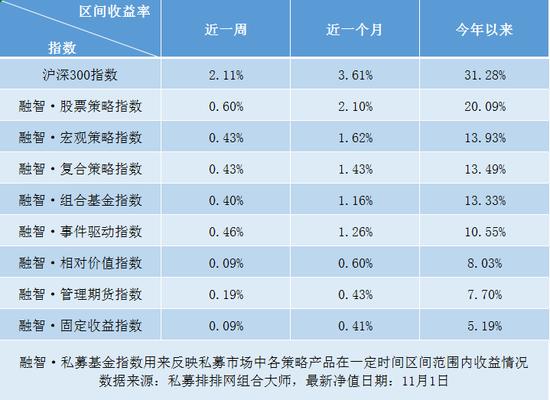 私募看市:双11股市也打折 猪肉价格升成CPI上涨主因