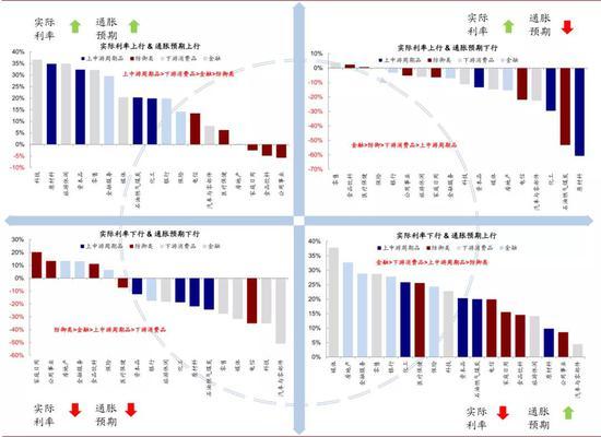 在类似于当前的实际利率上行 vs. 通胀预期上行这一阶段,板块层面,上中游周期品和下游消费品表现最佳,金融类板块表现表现一般,防御类板块表现最差
