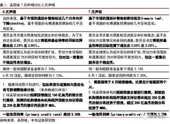 中信明明:美联储议息会议点评 一次鹰派的降息_外汇交易十大平台