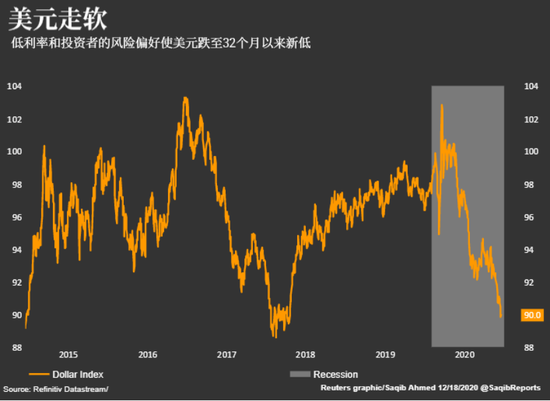 """""""追风""""投资者的指望:美元继续走软"""