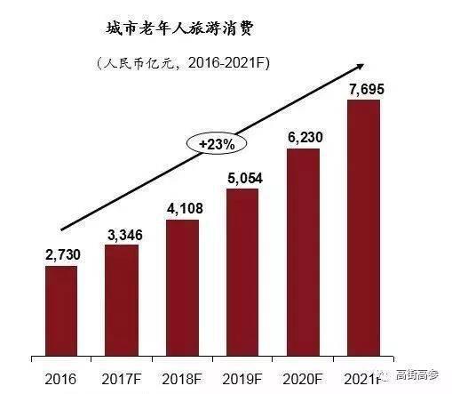(数据来源:《2017中国晚年消耗风俗白皮书》)