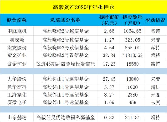 资管圈炸锅:景林狂卖120亿、高毅80亿
