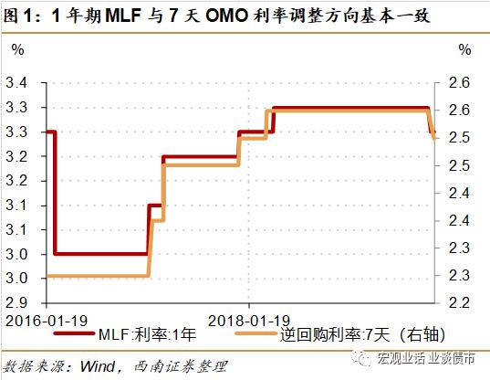 西南宏观:从央行角度来理解本次OMO利率下调