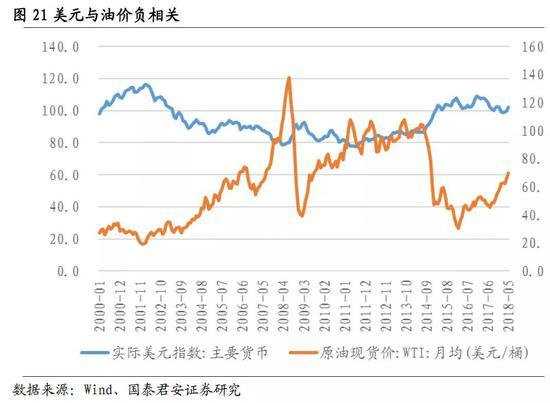 4. 判定原油价格走势的痛点:地缘政治事件对于原油价格走势容易产生庞大影响