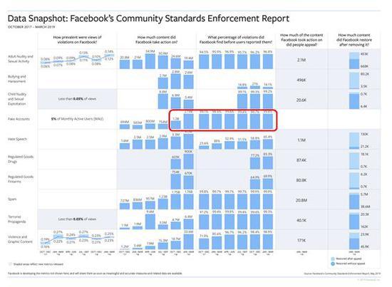 Facebook一季度移除21.9亿个虚假账户 扎克伯格:分拆解决不了问题