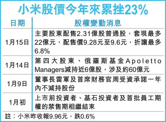 再有股东趁解禁沽小米套现22亿 配售价最多折让6.8%