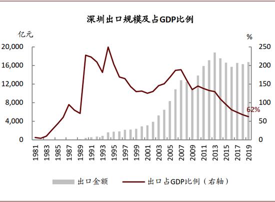 资料来源:深圳市统计年鉴,万得资讯,中金公司钻研部