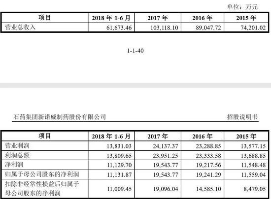 3家IPO全通�^ 其中一家��控人��人卡付款3416�P