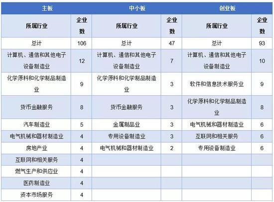 ▲IPO待审企业分板块概要 数据来源:东方财富