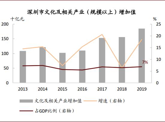 资料来源:深圳市统计局,中金公司钻研部