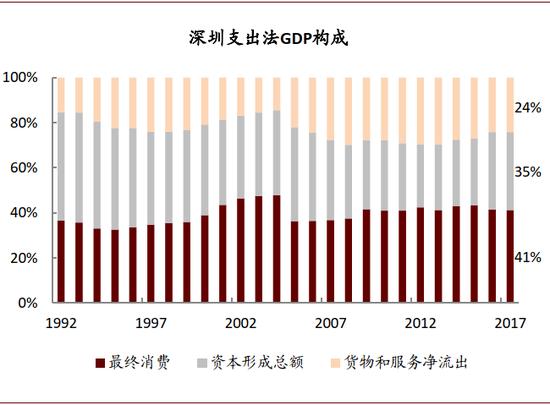 资料来源:深圳市统计年鉴,中金公司钻研部