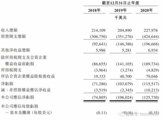 李嘉诚旗下和黄医药通过聆讯:年亏上亿美元 要回香港上市