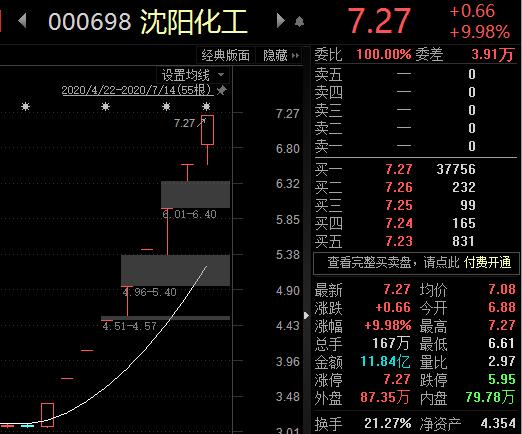 沈阳化工股价行势图