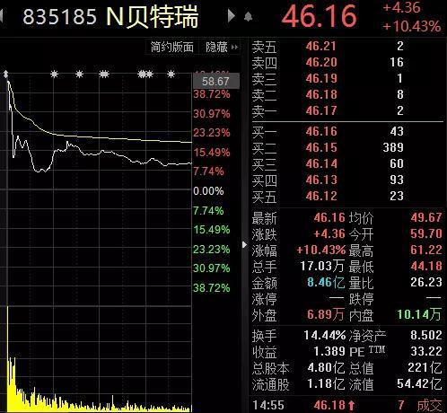 子公司精选层挂牌一度暴涨40% 中国宝安却15万手卖单封死跌停板