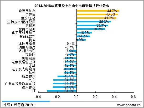 2014-2018年底港股上市中企市值涨幅按行业分