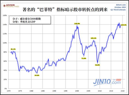 市值占gdp_2019中国住房市值报告 一线住房市值占全国四分之一(2)