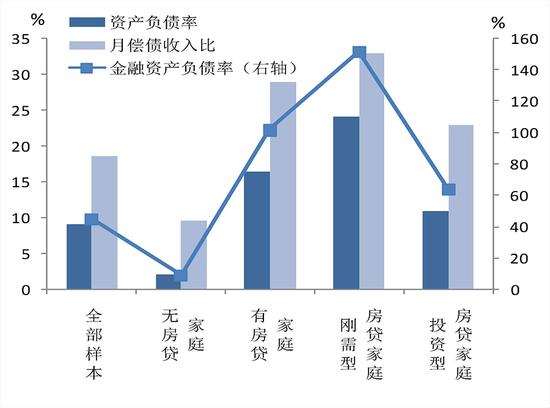 △图11 居民家庭债务收入比的分布情况