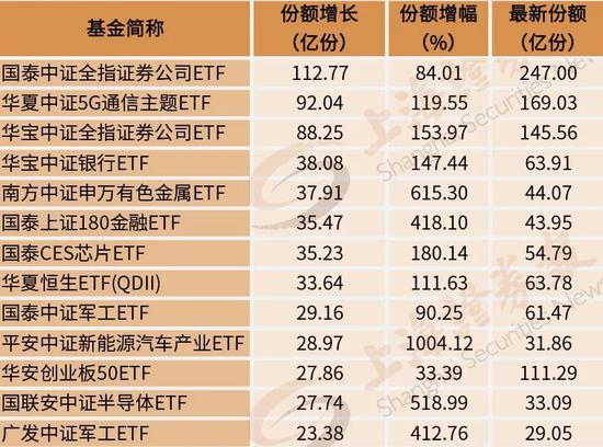 券商、军工、芯片ETF规模暴增:谁在提早布局?背后买手名单曝光