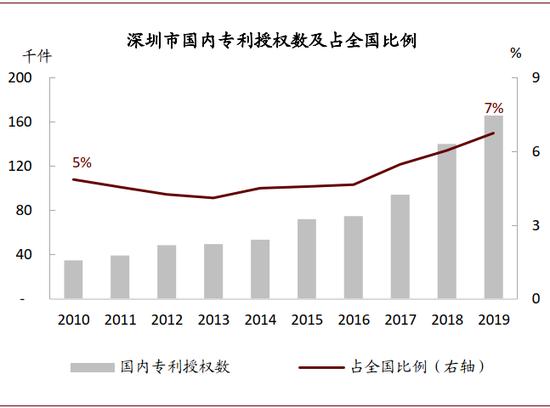 资料来源:深圳统计年鉴,国家统计公报,中金公司钻研部