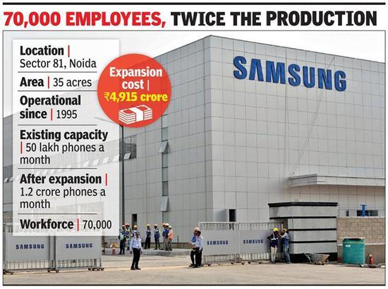 三星在印度建全球最大手机工厂:年产1.4亿部