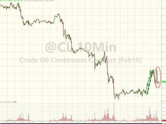 ▲美国原油期货一度上涨3.8%,但在美联储添息之后抹往近一半的涨幅(上涨2.1%)。布伦特原油期货上涨1.74%。