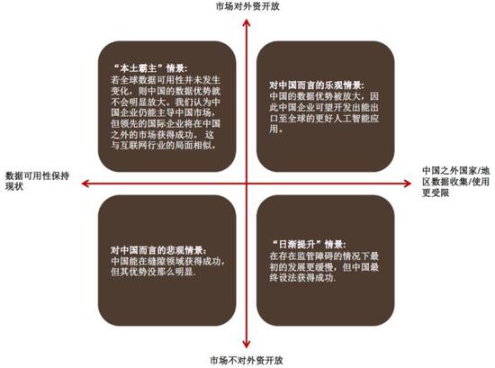 (中国人造智能的异日,图片来源:瑞银)