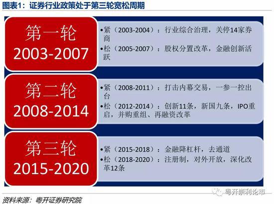 粤开策略:券商股是牛市风向标 目前为第三轮宽松周期南京免费景点