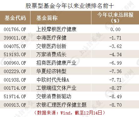 新濠官网:基金排行榜前