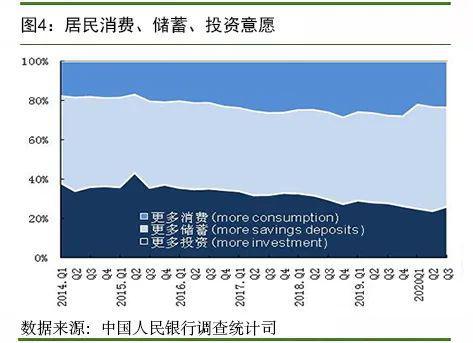 央行调查报告:25.1%的居民对下季房价预期上涨