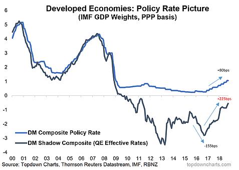 (发达国家综相符政策利率与QE实际利率,来源:Top Down Chart)