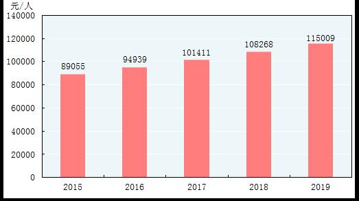 图4 2015-2019年全员劳动生产率[8]