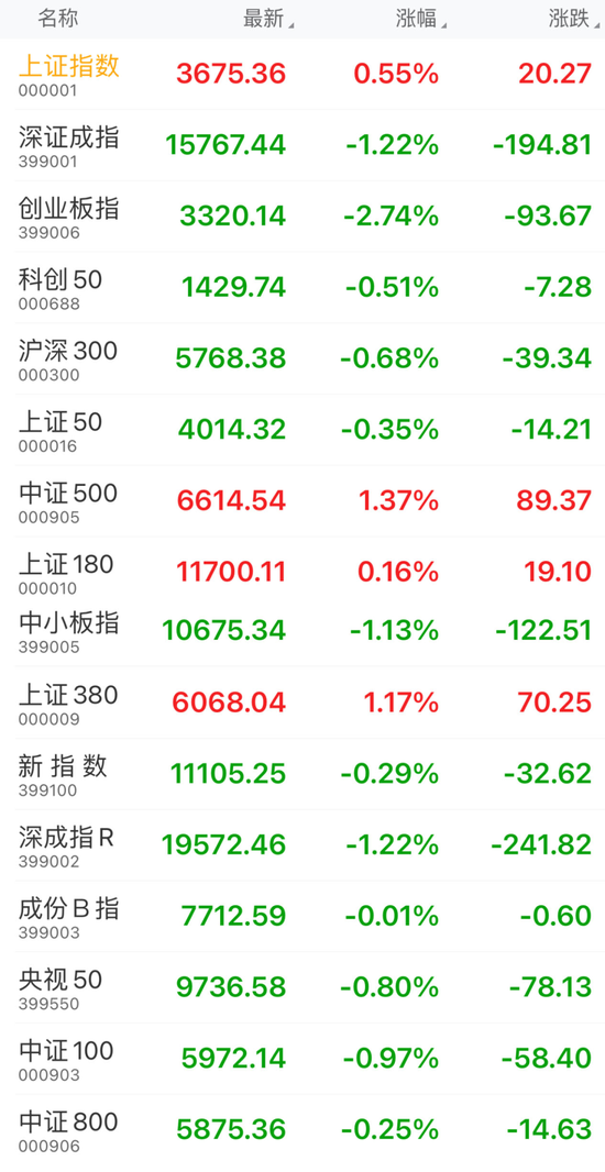 "A股牛年首个交易日:超3000只股票上涨 抱团股为啥""集体杀跌""?"