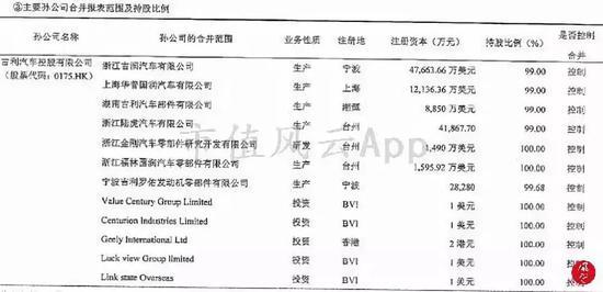 (来源:浙江吉利控股集团2017年度财务报表审计报告)