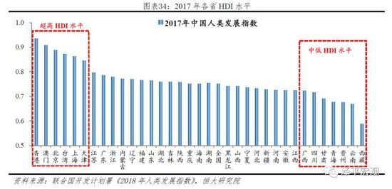 当前我国人均gdp已经_中国房地产企业的三种未来