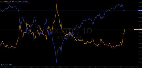 标普500指数(蓝线) vs恐慌指数VIX(黄线)