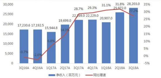 百度净收入及同比增速(数据来源:百度财报)