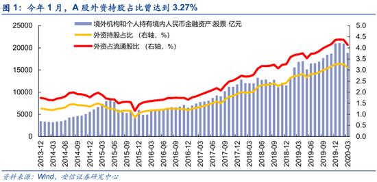 安信策略:外资流入或超去年 行业配置有了新变化
