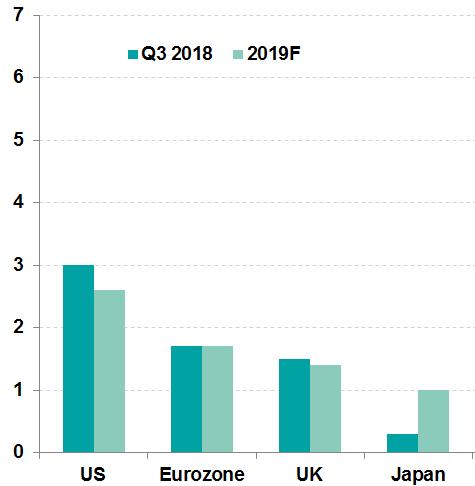 (美欧英日明年GDP展望,图片来源:法国巴黎银走)