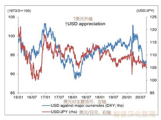 野村:美元贬值至少会持续到2022年下半年