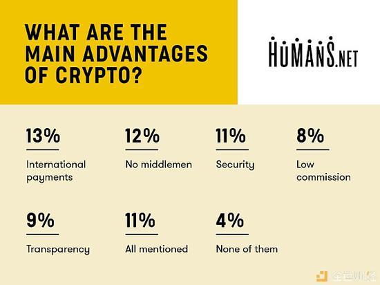 调查:38%的自由职业者经常使用加密货币