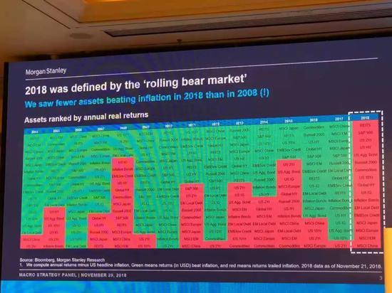 图片来源:网络,红色代外资产跑输通胀