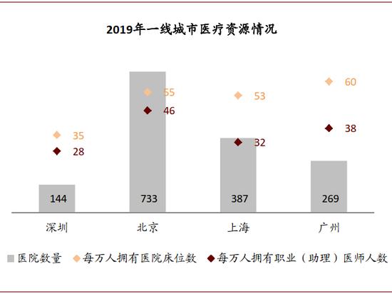 资料来源:各市统计公报、统计年鉴,中金公司钻研部;注:深圳每万人拥有医生人数、上海每万人拥有床位数为2018年数据
