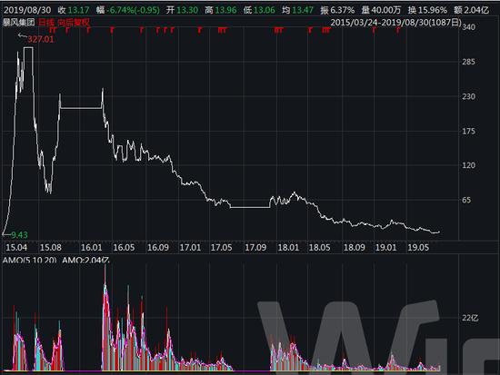 暴风影音上市以来股价走势 来源:wind