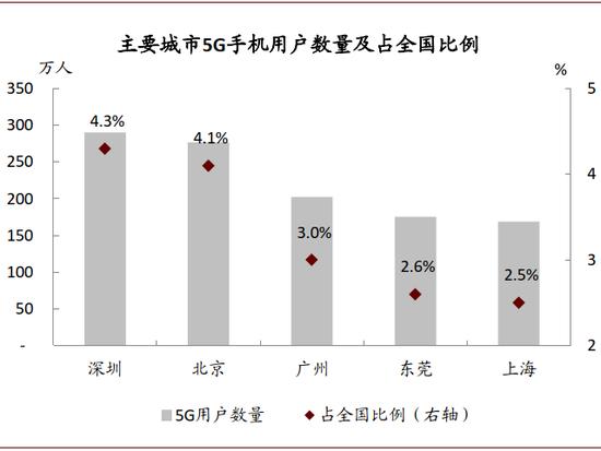 资料来源:深圳市工业和新闻化局,中国通信学会、久久久人脉网手机充值、久久久人脉网坦然战略钻研部《2020年 5G通信发展白皮书》,中金公司钻研部;注:数据截至2020年6月中旬,其中,北京、广州、东莞和上海用户数按照占全国比例推想
