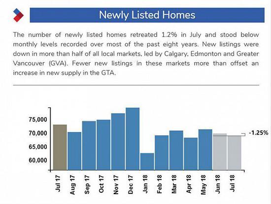 2017-2018年度加拿大新挂牌房屋数量,图片来源:CREA