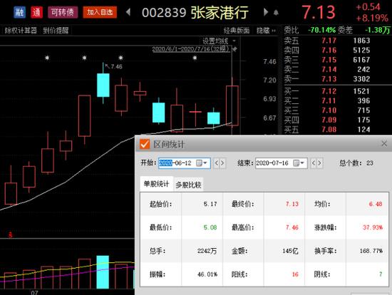 张家港行股价走势图
