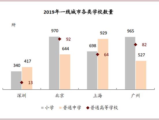 资料来源:各市统计公报和统计年鉴,中金公司钻研部;注:北京和广州为2018年数据